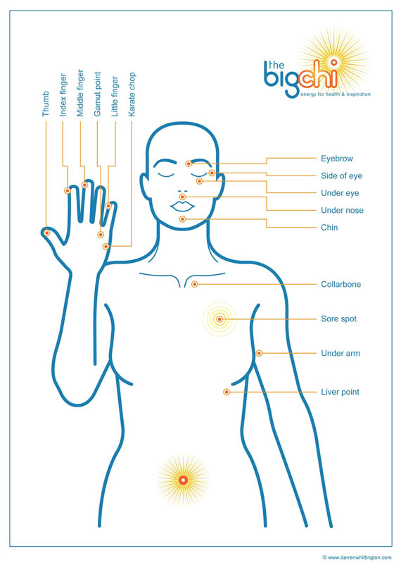 The-Big-Chi-Meridian-&-Energy-Therapies-(METs)-Chart-by-Darren-Whittington